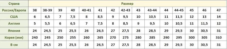 таблица соответствия мужских размеров