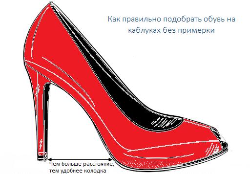 метод выбора обуви на каблуках без примерки