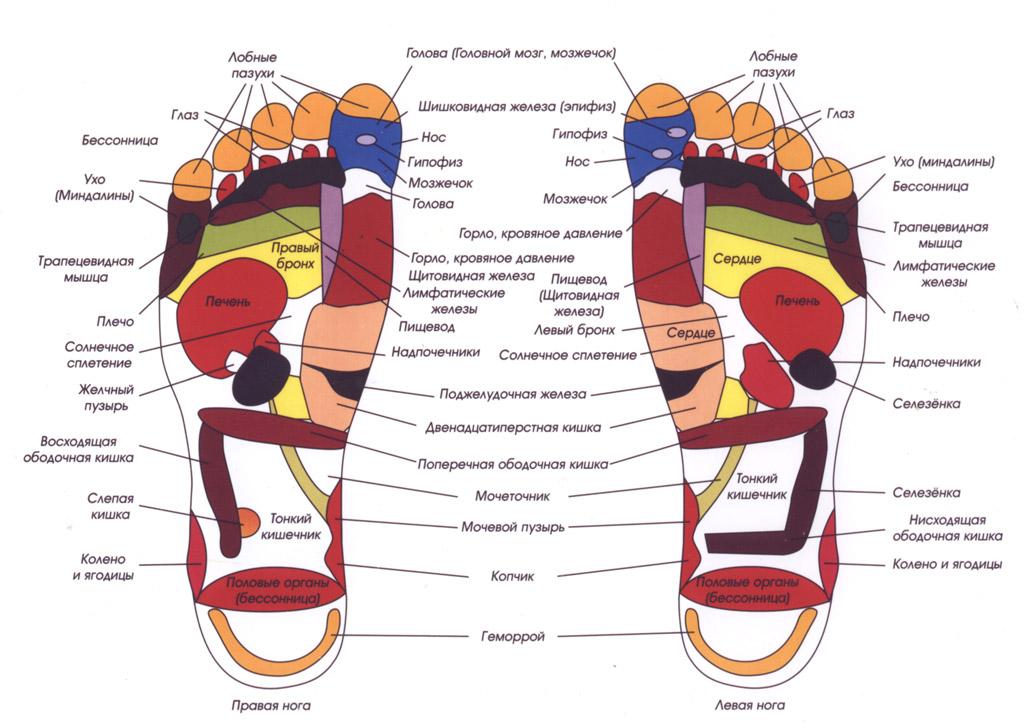 массажные стельки для обуви
