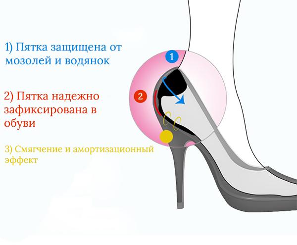 Силиконовые накладки в обувь от натирания стоп